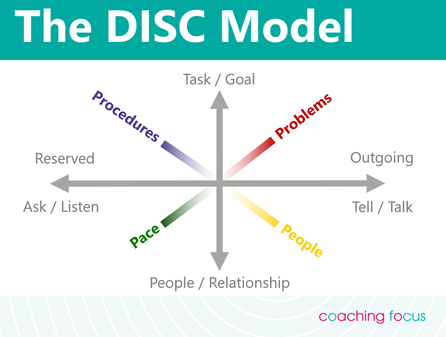Coaching Focus - DISC model